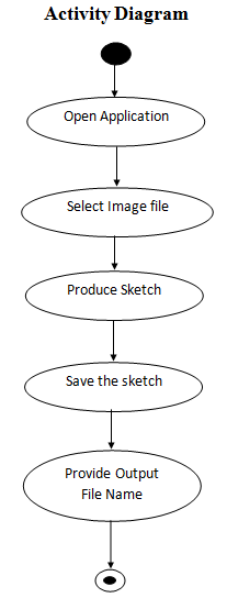 Sketch Yourself Activity Diagram