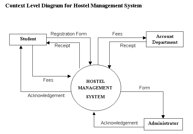 Context Diagram for Hostel Management System