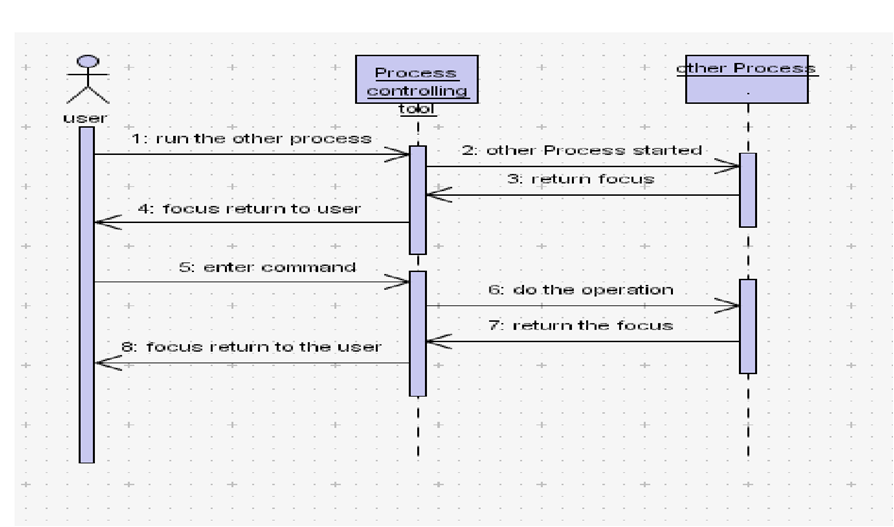 Process Controlling Tool Sequence Diagram