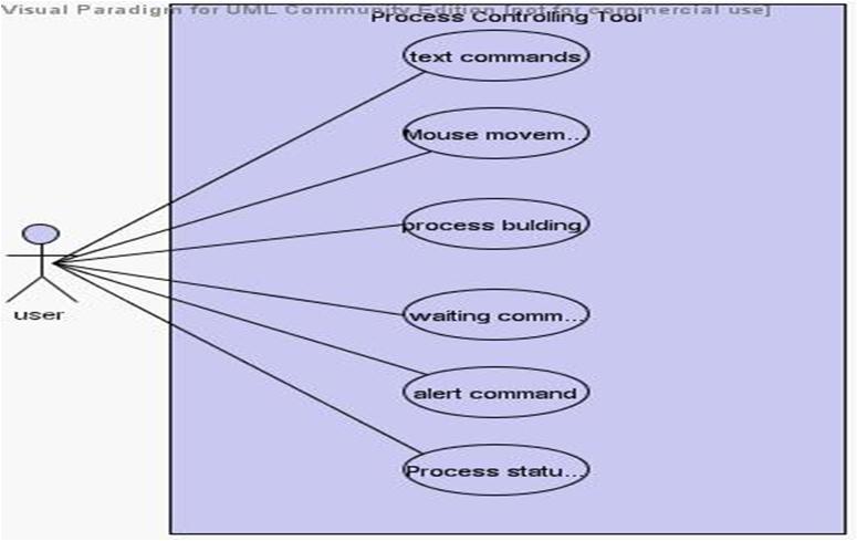 Process Controlling Tool Usecase Diagram
