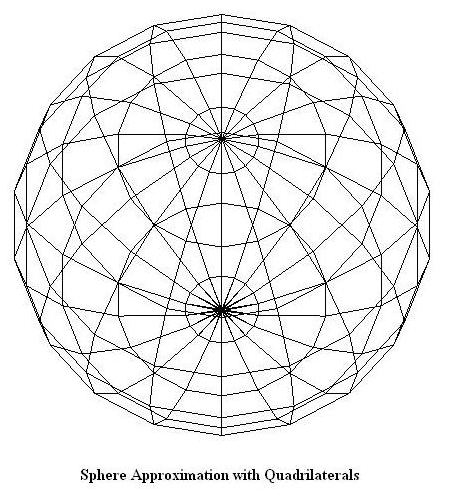 Sphere Approximation with Quadrilaterals
