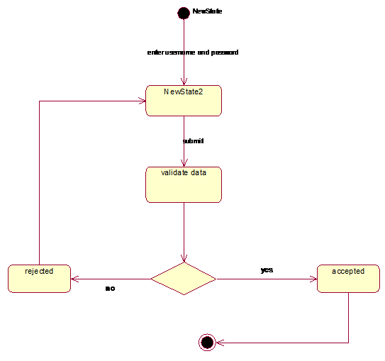 Activity diagram showing staff promotion decider