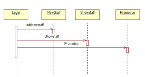 Sequence diagram for login use case