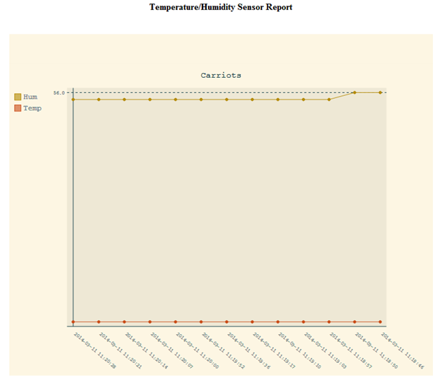 Theft Detector Temparature Humidity Sensor Report
