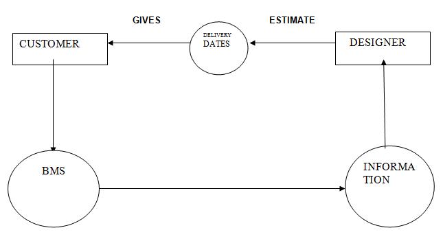 Boutique Management System DFD