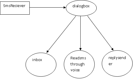 Data Flow diagram Context level