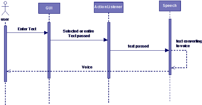 Sequence Diagram for Entered or Selected Text