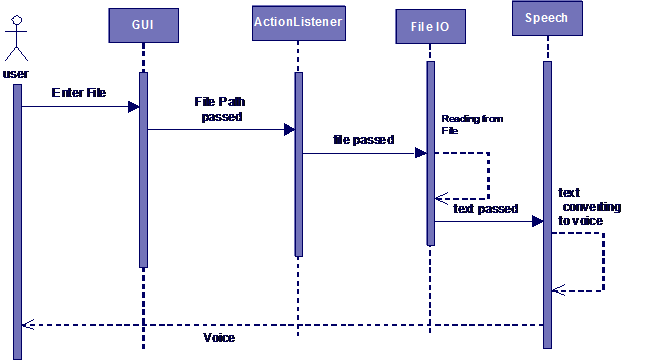 Sequence Diagram for Text File Reading