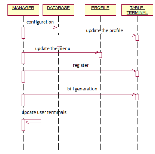 Sequence diagram for admin