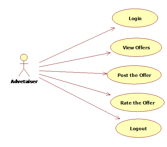 Use Case Diagram for the Advertizer
