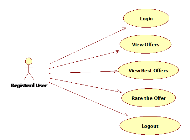 Use Case Diagram for the registerd user