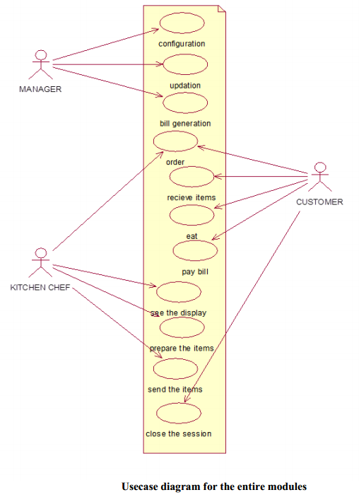 Usecase diagram for the entire modules