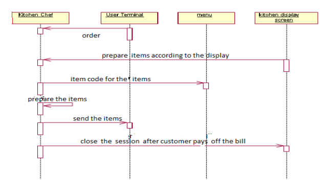 sequence diagram for kitchen terminal