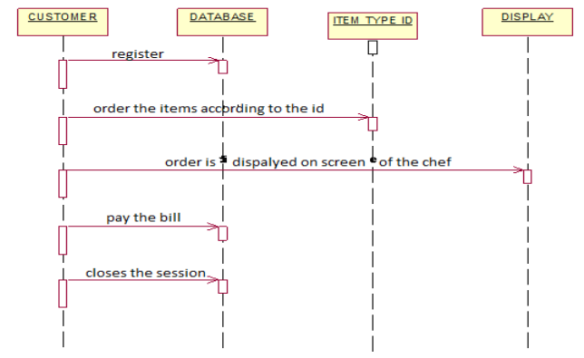 sequence diagram for table terminal