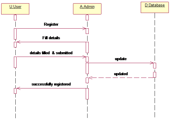 Sequence Diagram For Registration