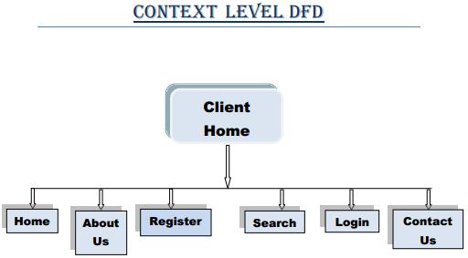 Context Level DFD