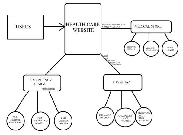 Health care architecture (model)