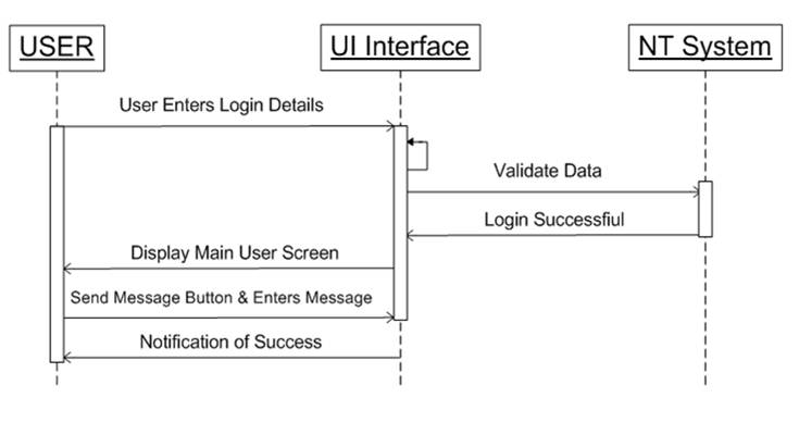 Notes Tracker Android Application UML 3