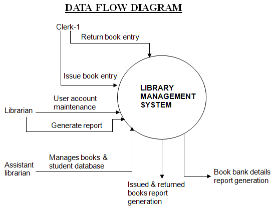 Dfd diagram for library management system level 1 diagram library management system net project 1000 projects ccuart Image collections