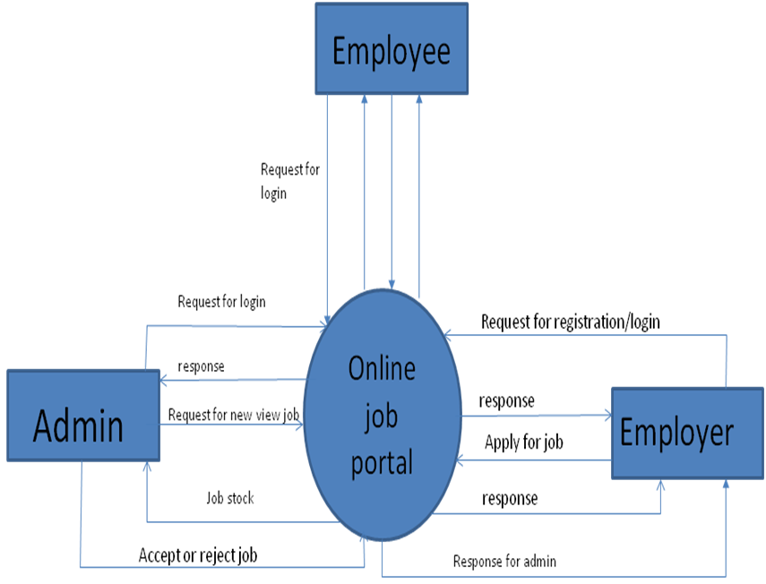 A project report on online job portal 1000 projects data flow diagram ccuart Image collections