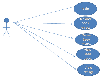Online book review management system java project 1000 projects activity diagrams ccuart Gallery