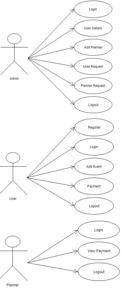 wedding event planner java project abstract code database and full Thread Sequence Diagram sequence diagram