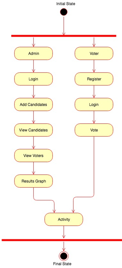 College election system java project source code report 1000 projects activity diagram ccuart Gallery