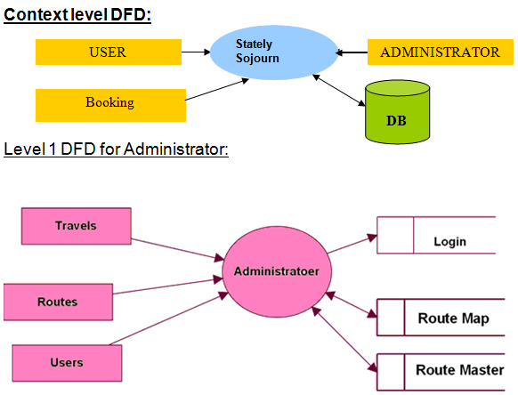 Travel tourism management system java project source code report context level dfd and level 1 data flow diagram for administrator ccuart Choice Image