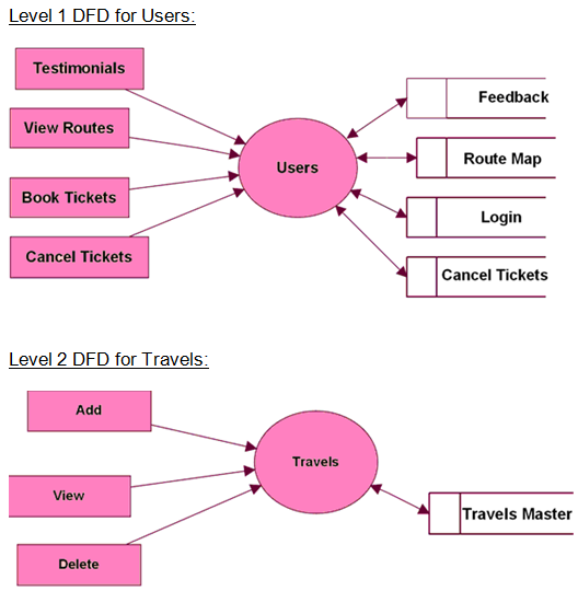 Travel tourism management system java project source code report level 2 data flow diagram for travels routes pickup points booking modules ccuart Choice Image