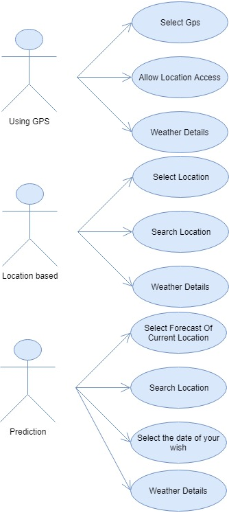 Android based weather application for students 1000 projects uml diagrams ccuart Choice Image
