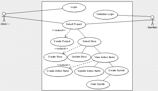 agile project management system project synopsis